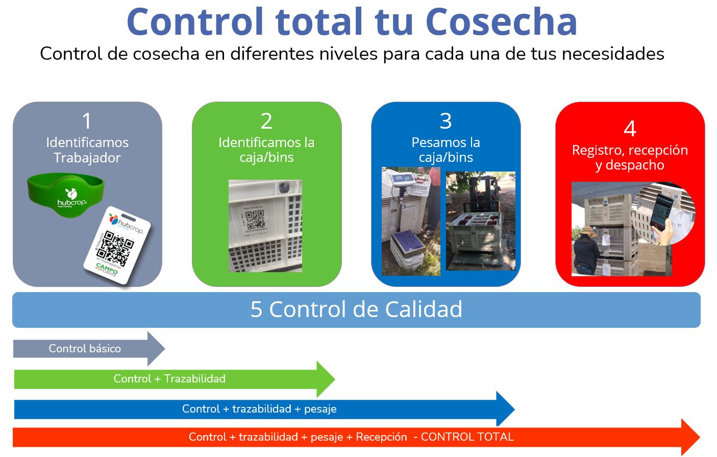 Control Total Cosecha